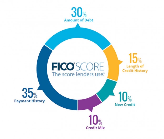 credit-repair-companies-credit-repair-services-how-to-fix-my-credit-fico-score-percentages