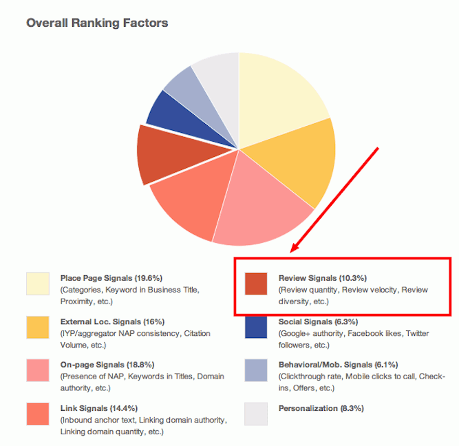 Local SEO Ranking Factors Local SEO Services Search Engine Optimization