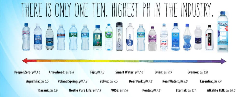Alkaline Water Bottles pH Chart