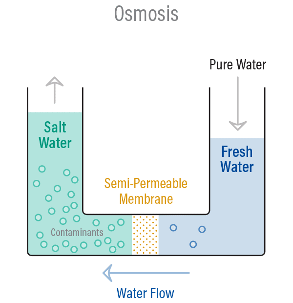 reverse osmosis system machine water process chart